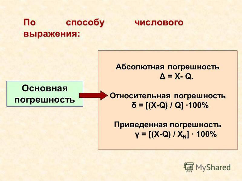 По способу числового выражения: Основная погрешность Абсолютная погрешность Δ = Х- Q. Относительная погрешность δ = [(X-Q) / Q] 100% Приведенная погрешность γ = [(X Q) / X N ] 100%