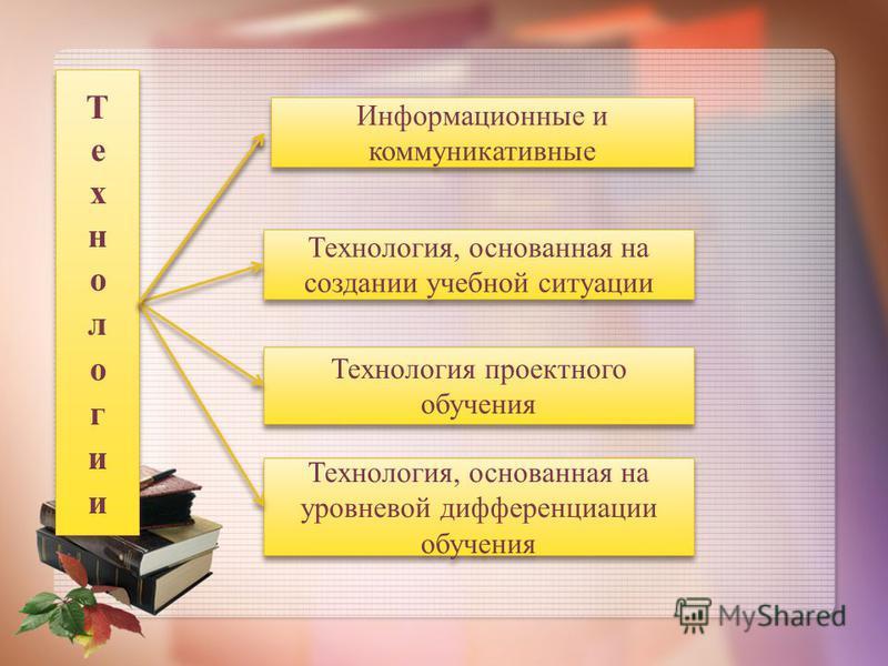 Технология, основанная на создании учебной ситуации Технология проектного обучения Технология, основанная на уровневой дифференциации обучения Информационные и коммуникативные