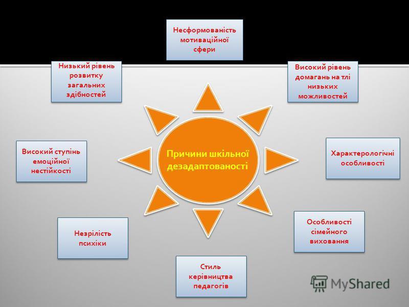 Несформованість мотиваційної сфери Несформованість мотиваційної сфери Високий рівень домагань на тлі низьких можливостей Високий рівень домагань на тлі низьких можливостей Низький рівень розвитку загальних здібностей Низький рівень розвитку загальних