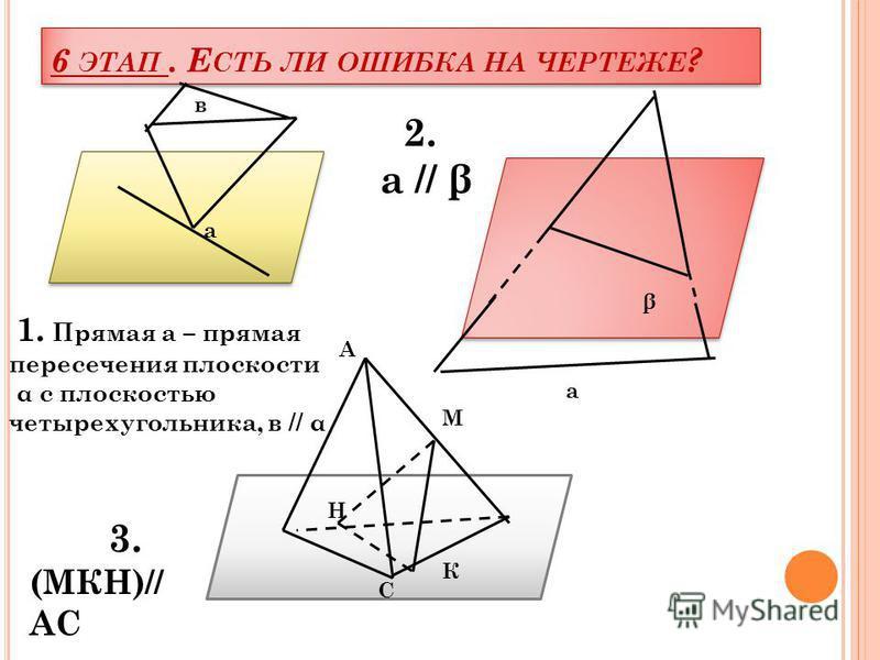 6 ЭТАП. Е СТЬ ЛИ ОШИБКА НА ЧЕРТЕЖЕ ? а а β β М Н С СссС 2. а // β 3. (МКН)// АС А М К в 1. Прямая а – прямая пересечения плоскости α с плоскостью четырехугольника, в // α а