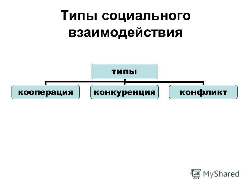 Типы социального взаимодействия типы кооперация конкуренция конфликт