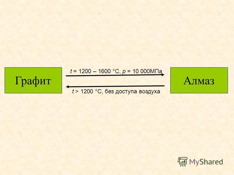 t = 1200 – 1600 °C, p = 10 000MПа t > 1200 °C, без доступа воздуха Графит Алмаз