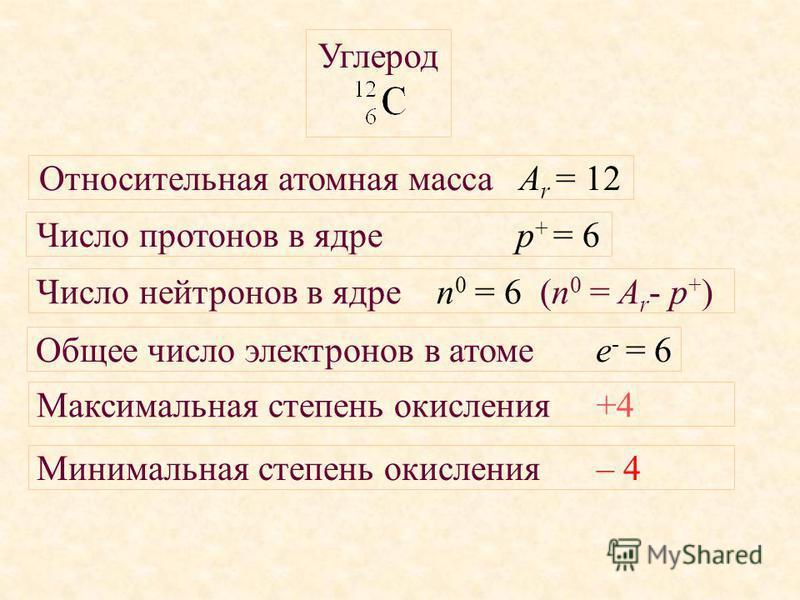 Число протонов в ядре р + = 6 Число нейтронов в ядре n 0 = 6 (n 0 = A r - p + ) Относительная атомная масса A r = 12 Общее число электронов в атоме е - = 6 Максимальная степень окисления+4 Минимальная степень окисления– 4 Углерод