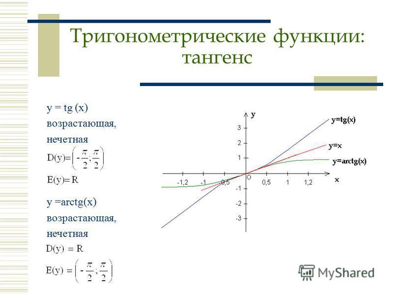 y = tg (x) возрастающая, нечетная y =arctg(x) возрастающая, нечетная Тригонометрические функции: тангенс