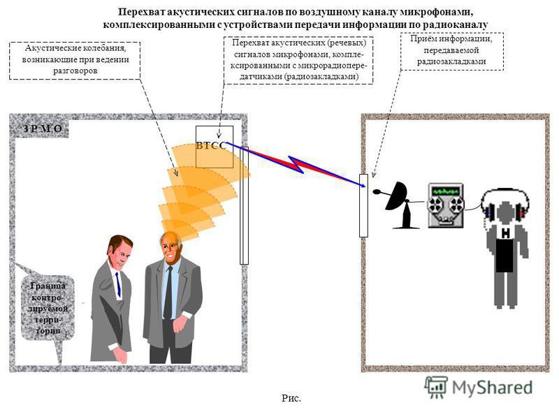 Рис. З Р М О Граница контролируемой терри- тории Перехват акустических сигналов по воздушному каналу микрофонами, комплефифифифифифифифифификсированными с устройствами передачи информации по радиоканалу ВТСС Перехват акустических (речевых) сигналов м