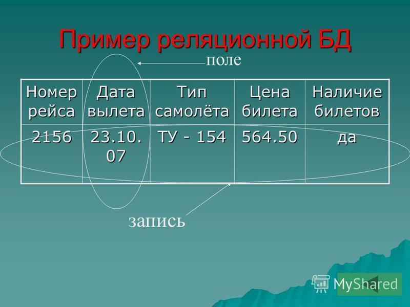 Пример реляционной БД Номер рейса Дата вылета Тип самолёта Цена билета Наличие билетов 2156 23.10. 07 ТУ - 154 564.50 да поле запись
