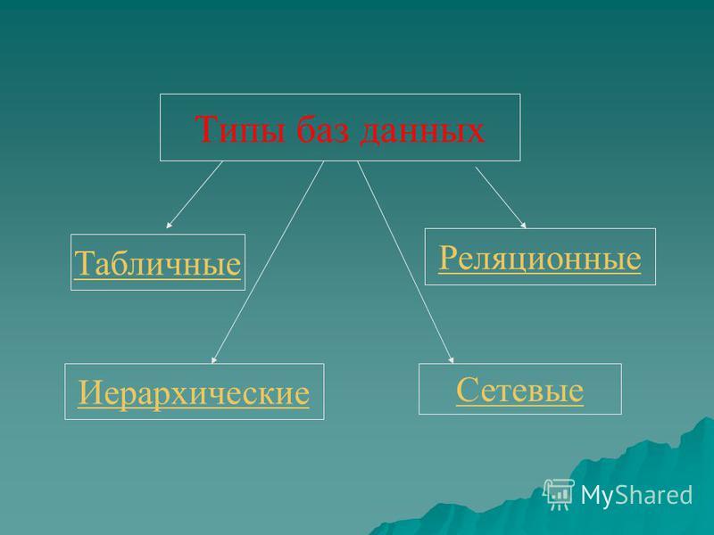 Табличные Реляционные Иерархические Типы баз данных Сетевые