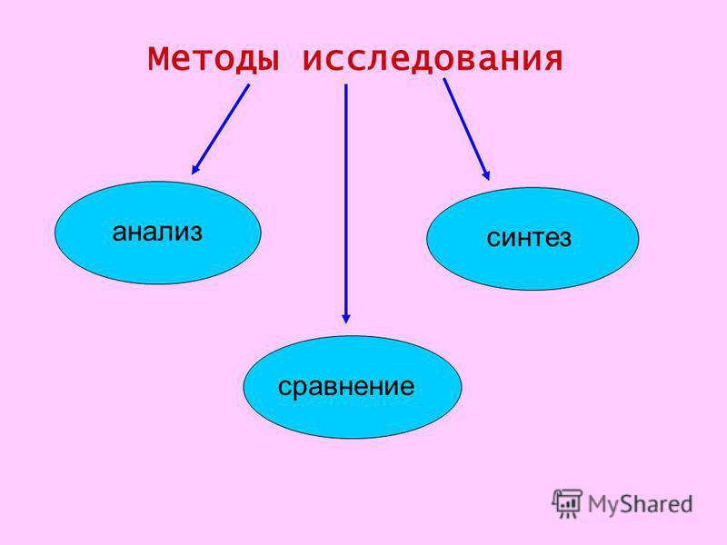 Методы исследования анализ синтез сравнение