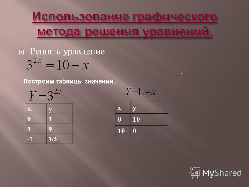 Решить уравнение Построим таблицы значений. х.y 01 19 1/3 хy 010 0
