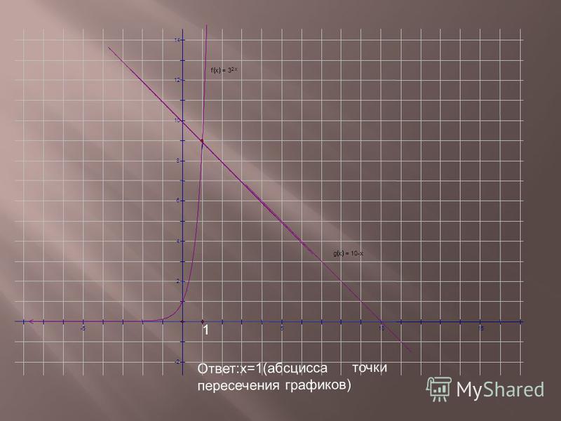 Ответ:х=1(абсцисса точки пересечения графиков) 14 12 10 8 6 4 2 -2 -551015 gx = 10-x fx =3 2 x 1