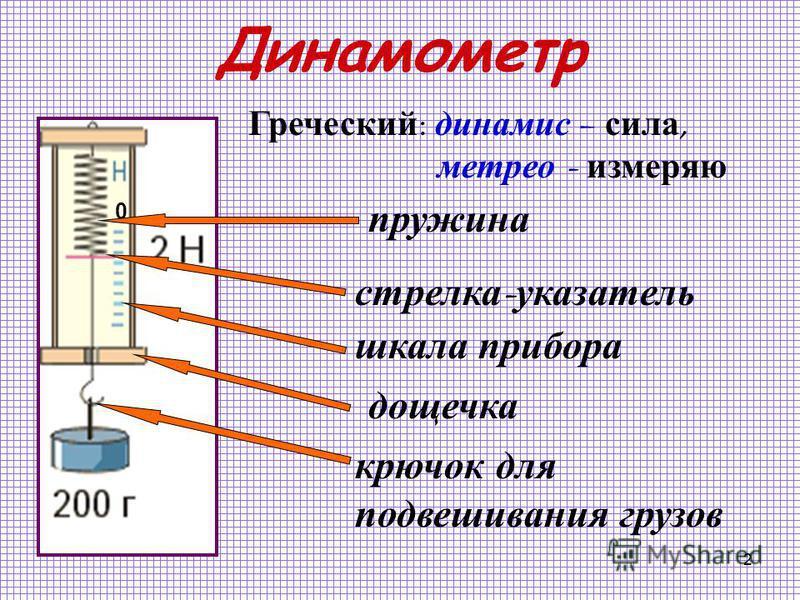 2 Динамометр 0 Греческий : динами с – с ила, метре о - измеряю пружина стрелка - указатель шкала прибора дощечка крючок для подвешивания грузов