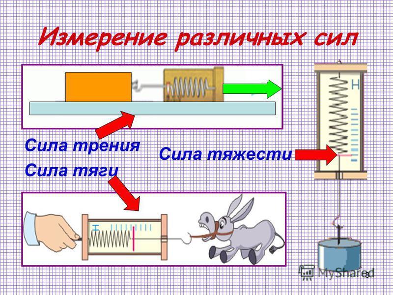 8 Измерение различных сил Сила трения Сила тяги Сила тяжести