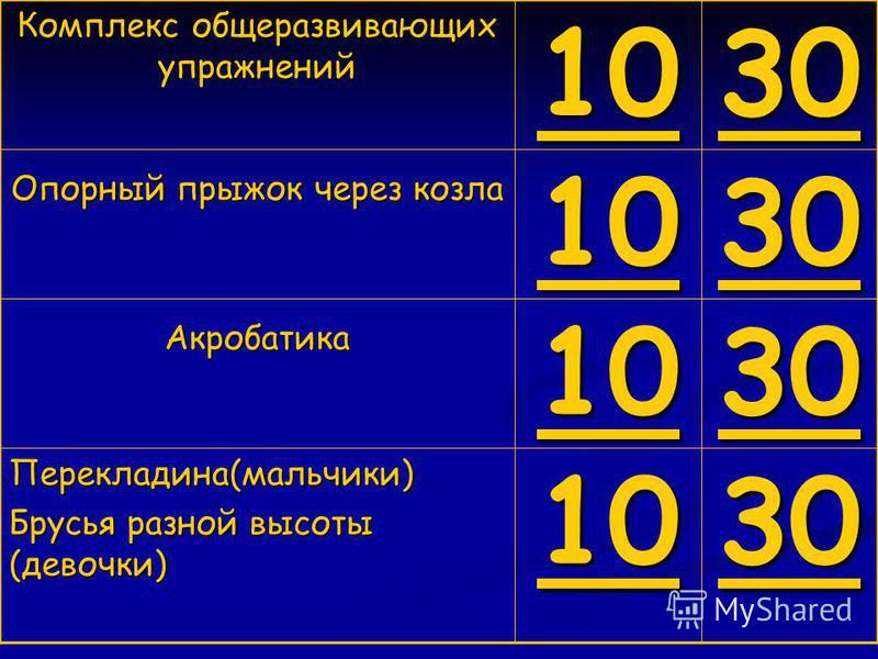 Комплекс общеразвивающих упражнений 10 30 Опорный прыжок через козла 10 30 Акробатика 10 30 Перекладина(мальчики) Брусья разной высоты (девочки) 10 30