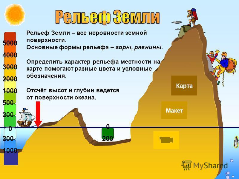 Рельеф Земли – все неровности земной поверхности. Основные формы рельефа – горы, равнины. Определить характер рельефа местности на карте помогают разные цвета и условные обозначения. Отсчёт высот и глубин ведется от поверхности океана. 200 0 500 1000