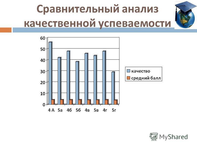 Сравнительный анализ качественной успеваемости