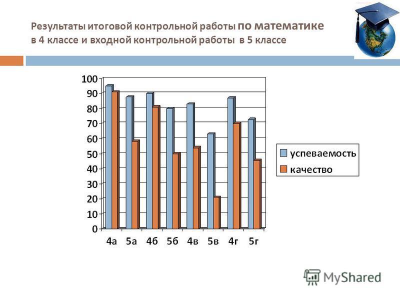 Результаты итоговой контрольной работы по математике в 4 классе и входной контрольной работы в 5 классе