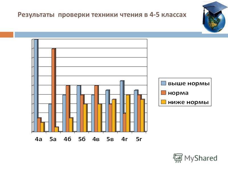 Результаты проверки техники чтения в 4-5 классах