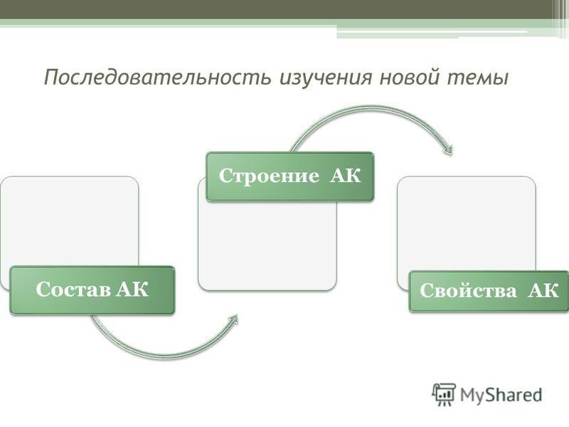 Состав АК Строение АК Свойства АК Последовательность изучения новой темы