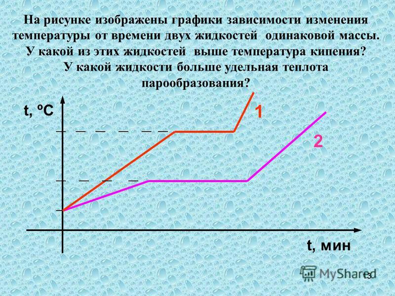 13 На рисунке изображены графики зависимости изменения температуры от времени двух жидкостей одинаковой массы. У какой из этих жидкостей выше температура кипения? У какой жидкости больше удельная теплота парообразования? t, мин 1 2 t, ºC