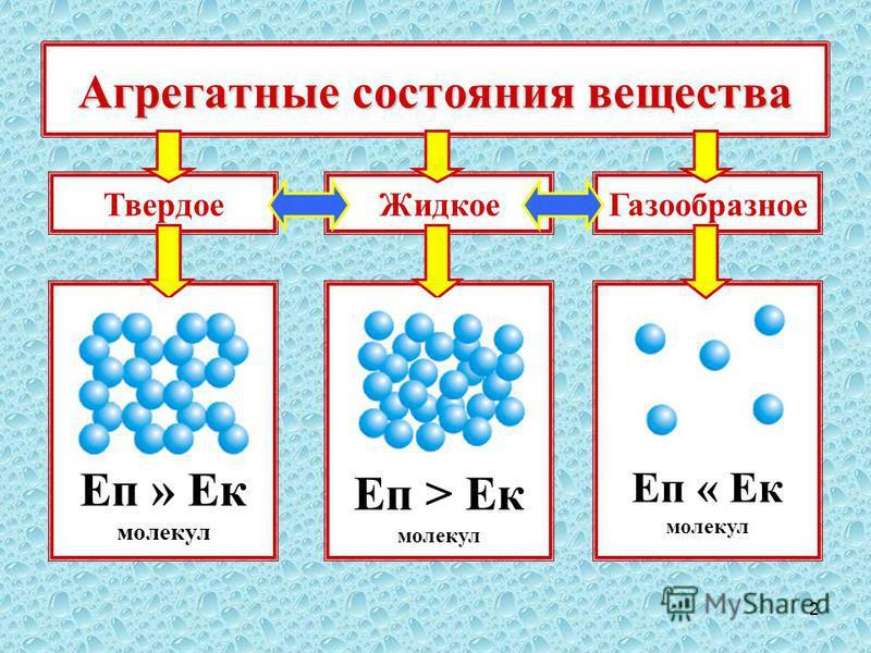 2 Агрегатные состояния вещества Твердое Еп » Ек молекул Еп > Ек молекул Еп « Ек молекул Жидкое Газообразное