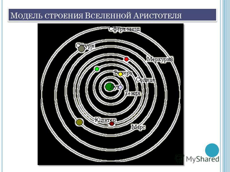 М ОДЕЛЬ СТРОЕНИЯ В СЕЛЕННОЙ А РИСТОТЕЛЯ