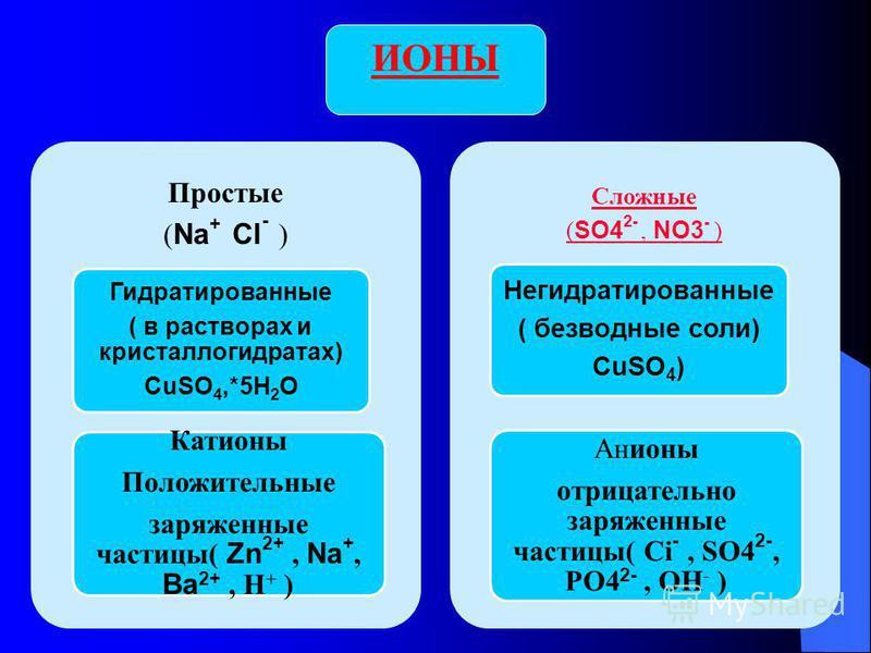 Ионы отличаются от атомов числом электронов, т.е. электрическим зарядом Атомы нейтральные частицы, ионы имеют заряд (+ или -) Что происходит с элементом, когда для достижения завершенного слоя он отдает 1. Рассмотрим атом натрия: [ Na +11) ) )] 0 - 1