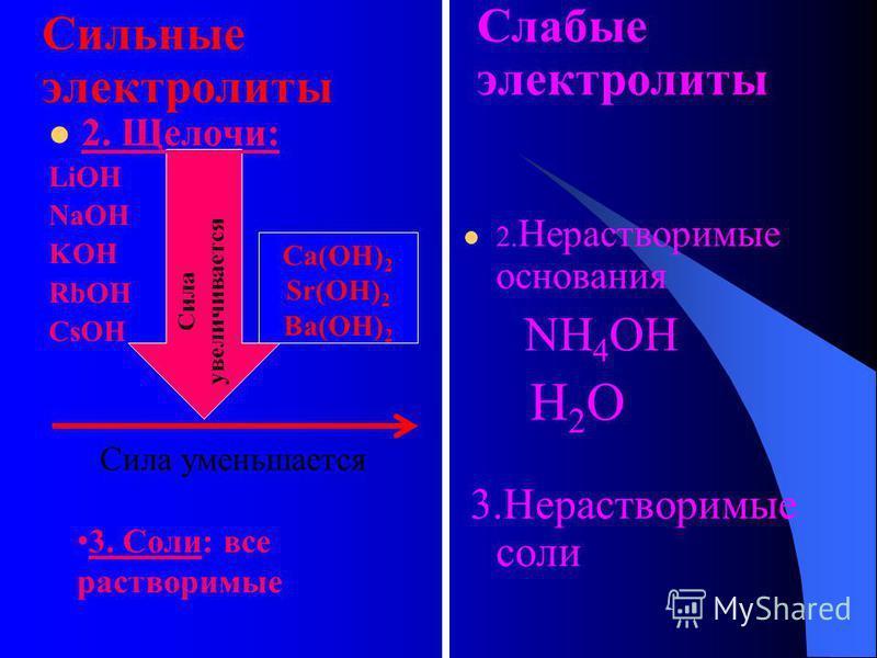 Электролиты В растворах электролитов наряду с ионами присутствуют и молекулы. Поэтому растворы электролитов характеризуются СТЕПЕНЬЮ ДИССОЦИАЦИИ - α («альфа») α=n/N100%СТЕПЕНЬЮ ДИССОЦИАЦИИ - α («альфа») α=n/N100% 30%>α>3% Сильные электролиты АВ А+ +