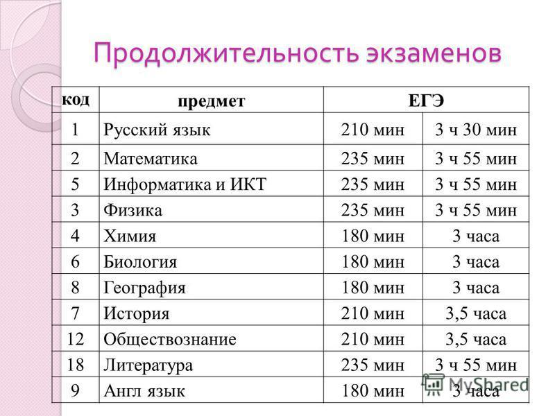 Продолжительность экзаменов код предметЕГЭ 1Русский язык 210 мин 3 ч 30 мин 2Математика 235 мин 3 ч 55 мин 5Информатика и ИКТ235 мин 3 ч 55 мин 3Физика 235 мин 3 ч 55 мин 4Химия 180 мин 3 часа 6Биология 180 мин 3 часа 8География 180 мин 3 часа 7Истор