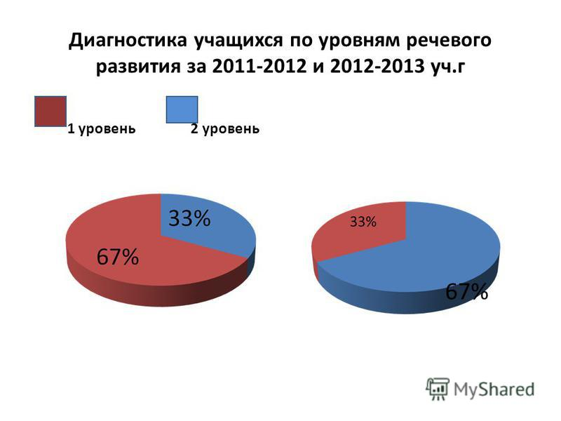 Диагностика учащихся по уровням речевого развития за 2011-2012 и 2012-2013 уч.г 1 уровень 2 уровень 67%