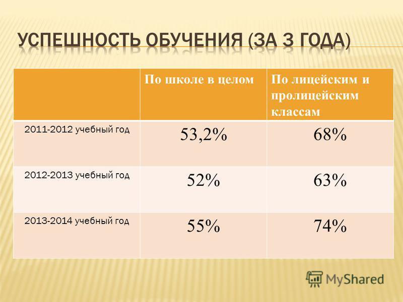 По школе в целом По лицейским и пролицейским классам 2011-2012 учебный год 53,2%68% 2012-2013 учебный год 52%63% 2013-2014 учебный год 55%74%
