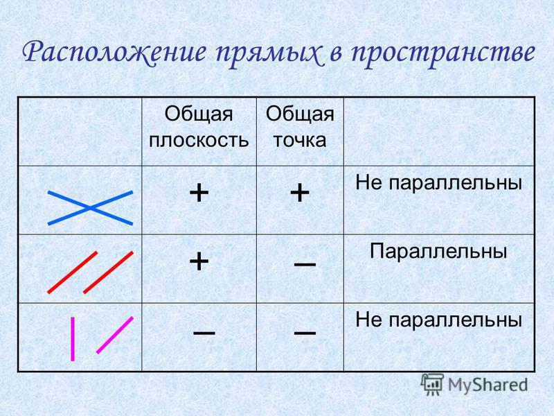 Расположение прямых в пространстве Общая плоскость Общая точка ++ Не параллельны + – Параллельны – – Не параллельны