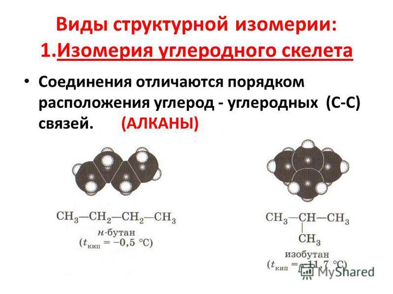 Виды структурной изомерии: 1. Изомерия углеродного скелета Соединения отличаются порядком расположения углерод - углеродных (С-С) связей. (АЛКАНЫ)