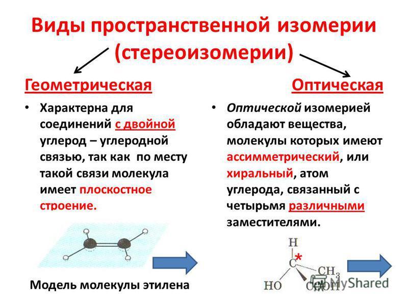 Виды пространственной изомерии (стереоизомерии) Геометрическая Характерна для соединений с двойной углерод – углеродной связью, так как по месту такой связи молекула имеет плоскостное строение. Оптическая Оптической изомерией обладают вещества, молек