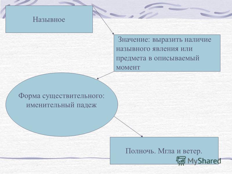 Виды именных предложений Назывное предложение