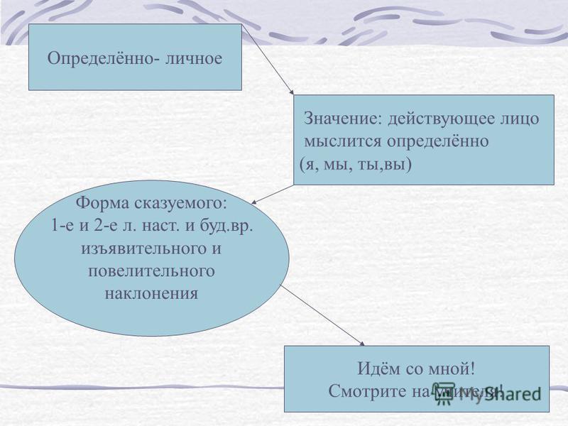 Виды глагольных предложений Определенно- личные Неопределенно- личные Безличные Обобщенно- личные
