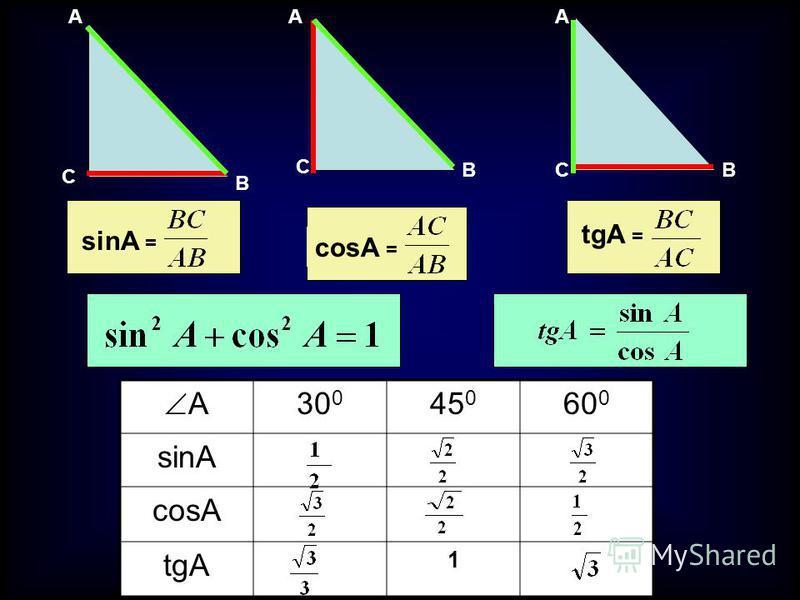 A C B A C B A CB sinA = tgA = cosA = A 30 0 45 0 60 0 sinA cosA tgA 1