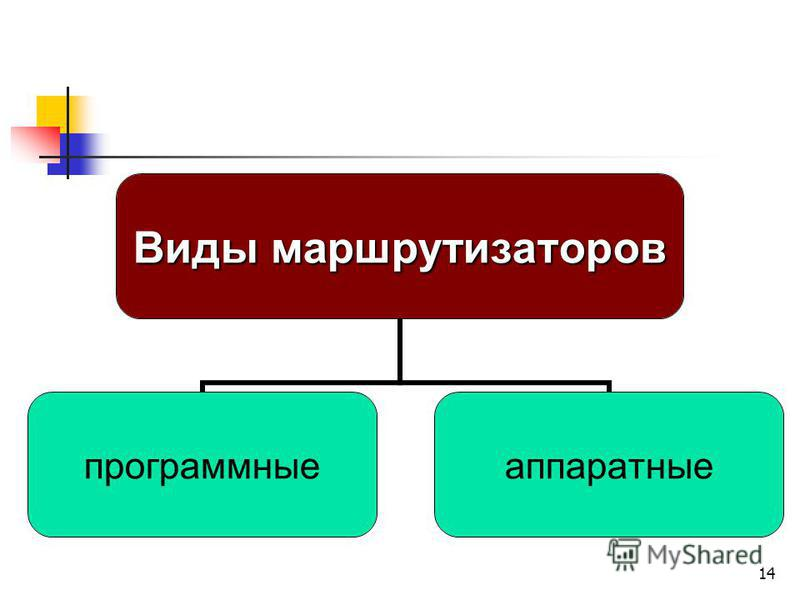 14 Виды маршрутизаторов программные аппаратные