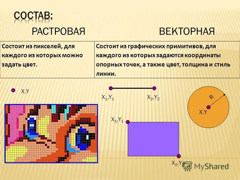 РАСТРОВАЯВЕКТОРНАЯ Состоит из пикселей, для каждого из которых можно задать цвет. Состоит из графических примитивов, для каждого из которых задаются координаты опорных точек, а также цвет, толщина и стиль линии. X 1,Y 1 X 2,Y 2 X 1,Y 1 X 2,Y 2 X,Y R