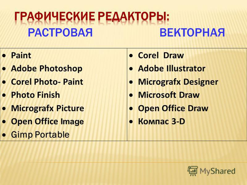 РАСТРОВАЯВЕКТОРНАЯ Paint Adobe Photoshop Corel Photo- Paint Photo Finish Micrografx Picture Open Office Image Gimp Portable Corel Draw Adobe Illustrator Micrografx Designer Microsoft Draw Open Office Draw Компас 3-D