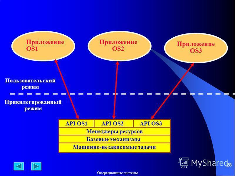 Операционюные системы 28 API OS2 Менеджеры ресурсов Базовые механизмы Машинно-независимые задачи API OS1API OS3 Приложение OS1 Приложение OS2 Приложение OS3 Пользовательский режим Привилегированный режим
