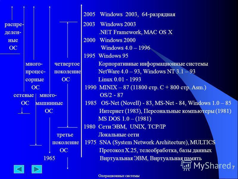 Операционюные системы 7 распре- 2003 Windows 2003 делен-.NET Framework, MAC OS X юные 2000 Windows 2000 ОС Windows 4.0 – 1996 1995 Windows 95 много- четвертое Корпоративюные информационюные системы процесс- поколение NetWare 4.0 – 93, Windows NT 3.1