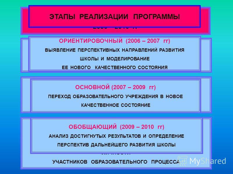 ПРОГРАММА РАЗВИТИЯ ШКОЛЫ 2006 – 2010 гг ОБЕСПЕЧЕНИЕ АДАПТАЦИИ ШКОЛЫ К ИЗМЕНЕНИЯМ, ИНИЦИИРОВАННЫМ ПРОЦЕССОМ МОДЕРНИЗАЦИИ ОБРАЗОВАНИЯ УДОВЛЕТВОРЕНИЕ ОБРАЗОВАТЕЛЬНЫХ ПОТРЕБНОСТЕЙ УЧАЩИХСЯ И ИХ РОДИТЕЛЕЙ НА ОСНОВЕ ЛИЧНОСТНО – ОРИЕНТИРОВАННЫХ ТЕХНОЛОГИЙ С