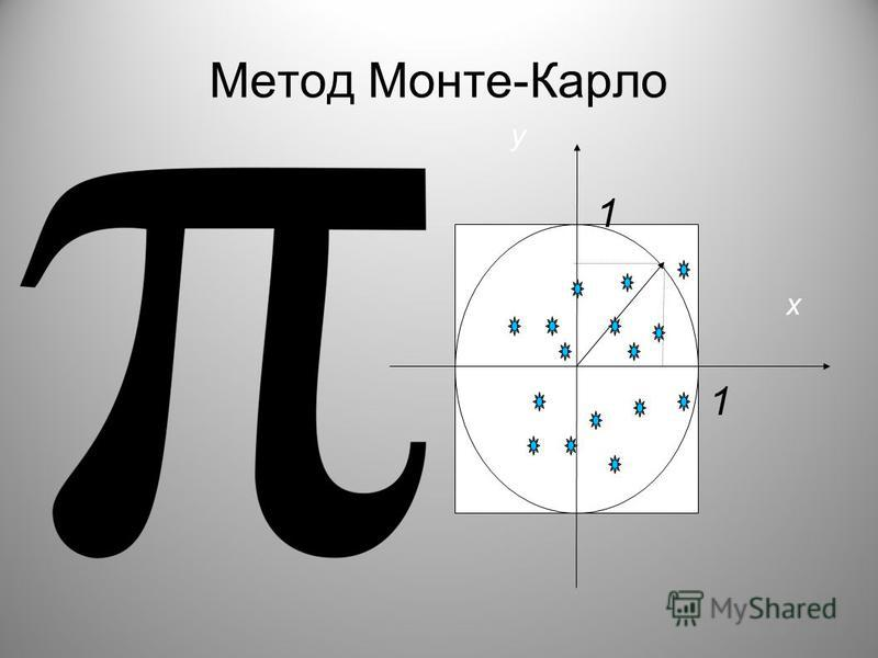 r х y Метод Монте-Карло 1 1