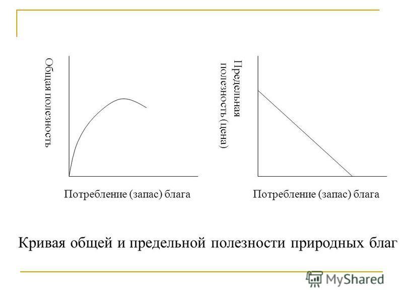 Кривая общей и предельной полезности природных благ Общая полезность Потребление (запас) блага Предельная полезность (цена)