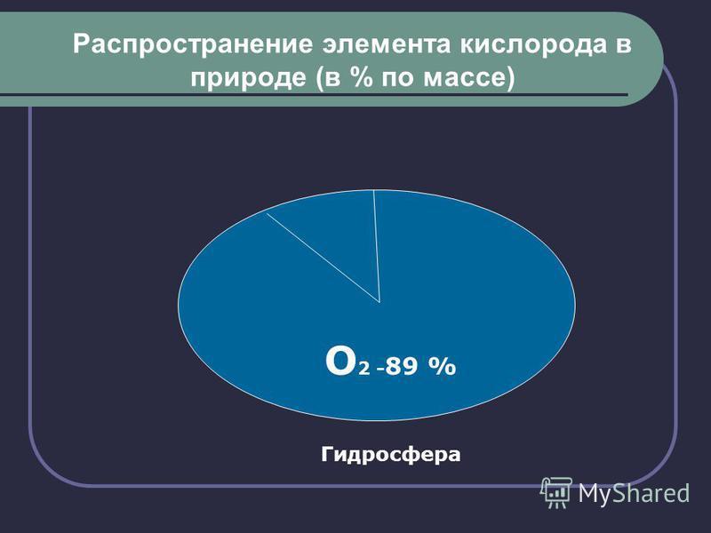 Распространение элемента кислорода в природе (в % по массе) О 2 - 89 % Гидросфера