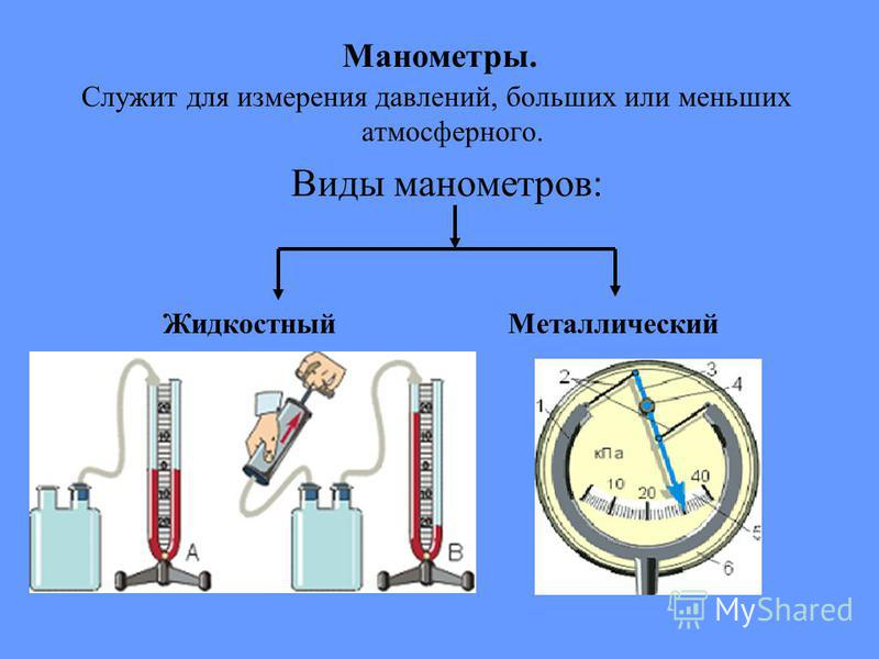 Манометры. Служит для измерения давлений, больших или меньших атмосферного. Виды манометров: Жидкостный Металлический
