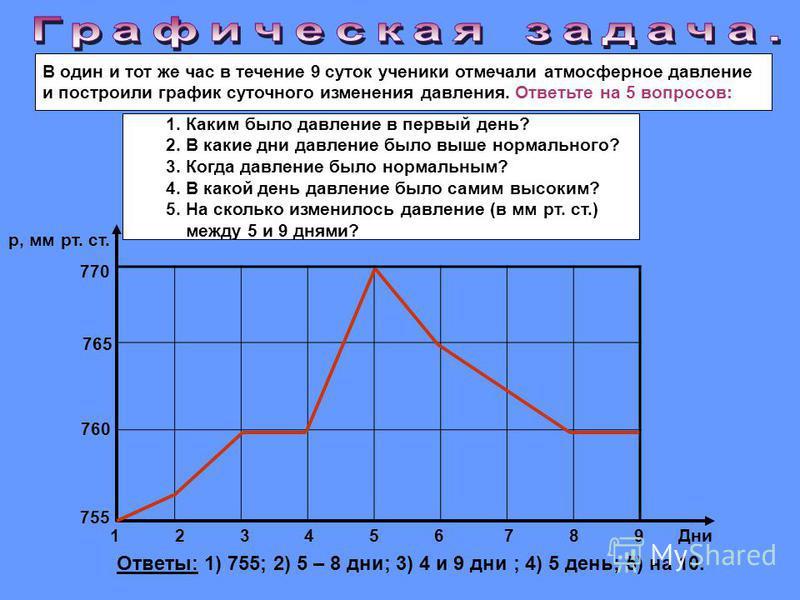В один и тот же час в течение 9 суток ученики отмечали атмосферное давление и построили график суточного изменения давления. Ответьте на 5 вопросов: 755 760 765 770 1 2 3 4 5 6 7 8 9 Дни р, мм рт. ст. Ответы: 1) 755; 2) 5 – 8 дни; 3) 4 и 9 дни ; 4) 5