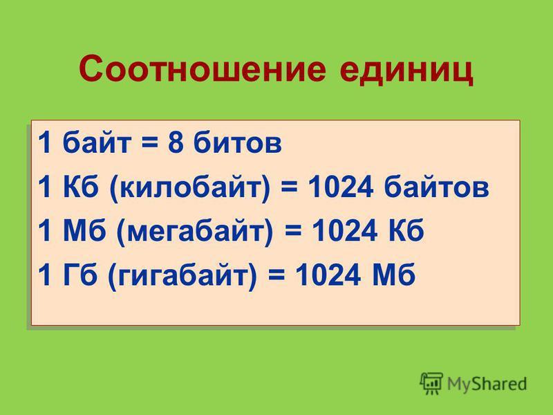 Соотношение единиц 1 байт = 8 битов 1 Кб (килобайт) = 1024 байтов 1 Мб (мегабайт) = 1024 Кб 1 Гб (гигабайт) = 1024 Мб 1 байт = 8 битов 1 Кб (килобайт) = 1024 байтов 1 Мб (мегабайт) = 1024 Кб 1 Гб (гигабайт) = 1024 Мб