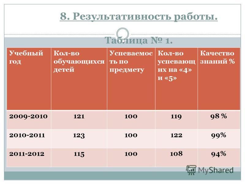 8. Результативность работы. Таблица 1. Учебный год Кол-во обучающихся детей Успеваемос ть по предмету Кол-во успевающ их на «4» и «5» Качество знаний % 2009-201012110011998 % 2010-201112310012299% 2011-201211510010894%