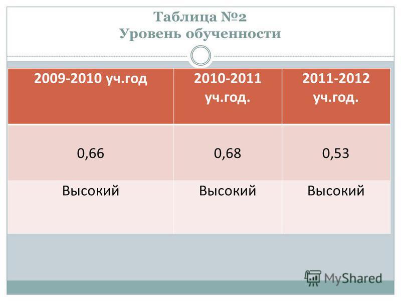 Таблица 2 Уровень обученности 2009-2010 уч.год 2010-2011 уч.год. 2011-2012 уч.год. 0,660,680,53 Высокий